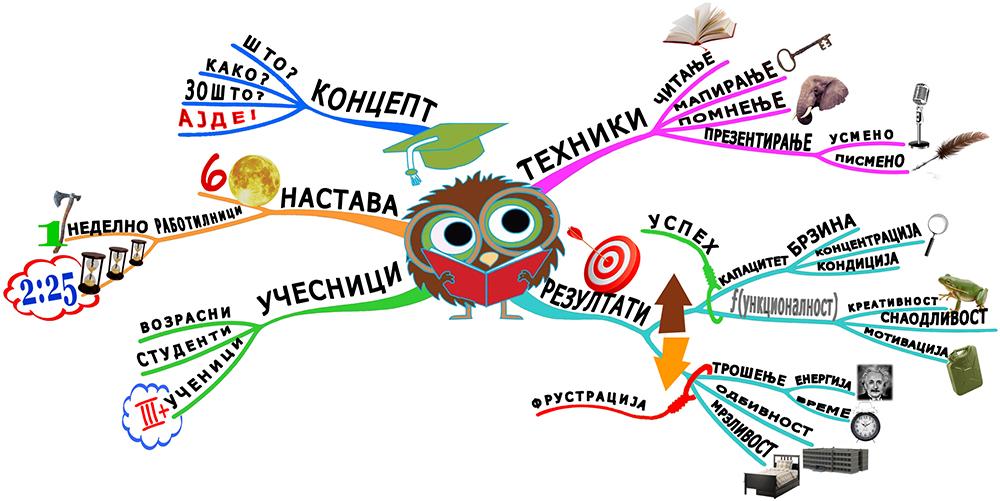 """""""Визија"""" организира бесплатен инфо час за Школата за брзо читање и мудро учење"""